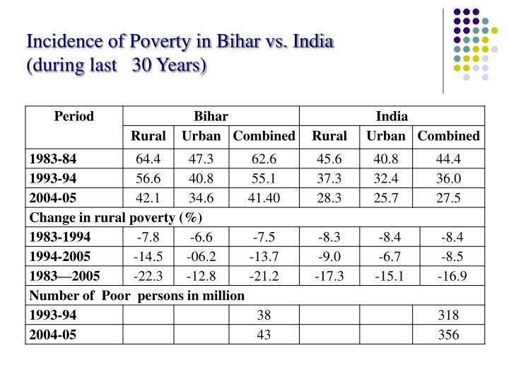 Incidence of Poverty in Bihar vs. India