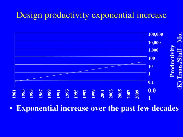 Design productivity exponential increase