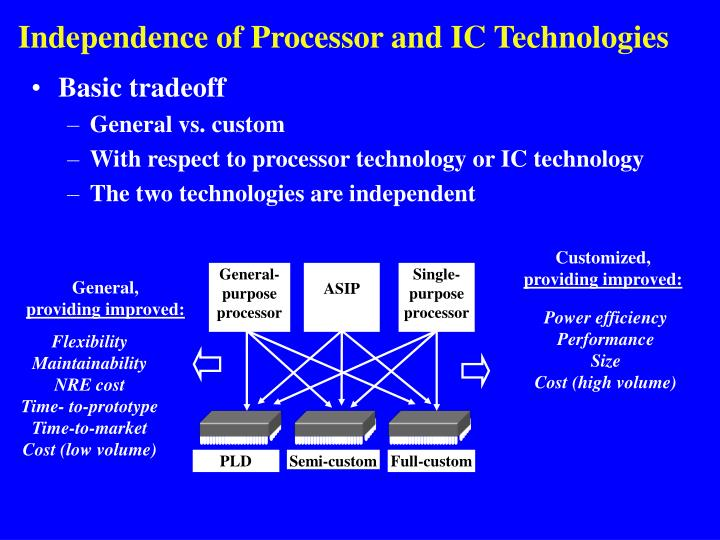 Independence of Processor and IC Technologies