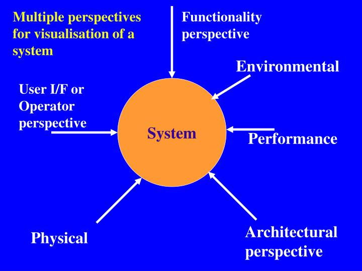 Multiple perspectives for visualisation of a system