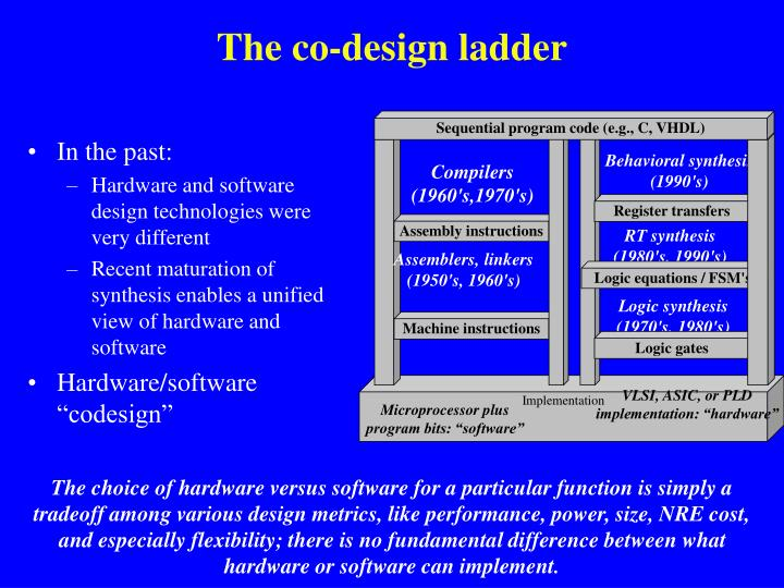 The co-design ladder