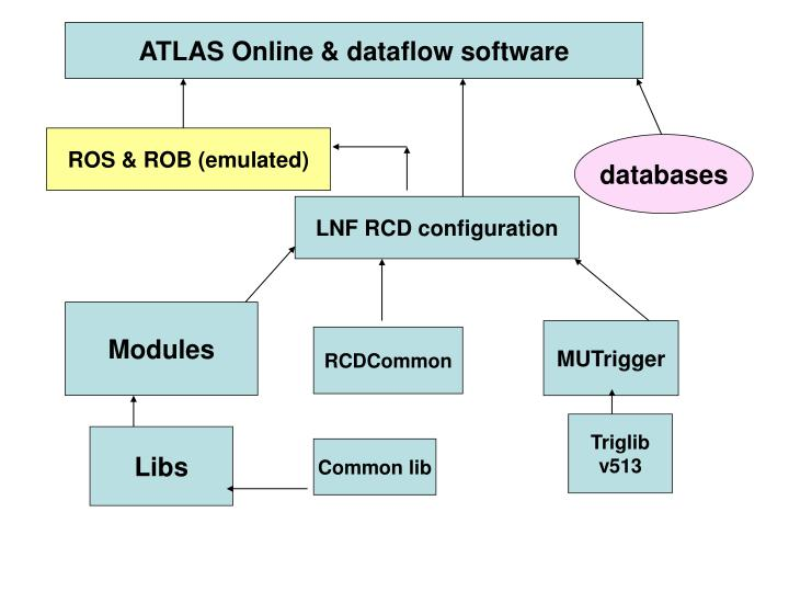 ATLAS Online & dataflow software