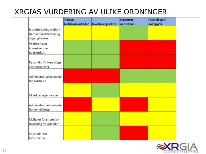 XRGIAS Vurdering av ulike ordninger