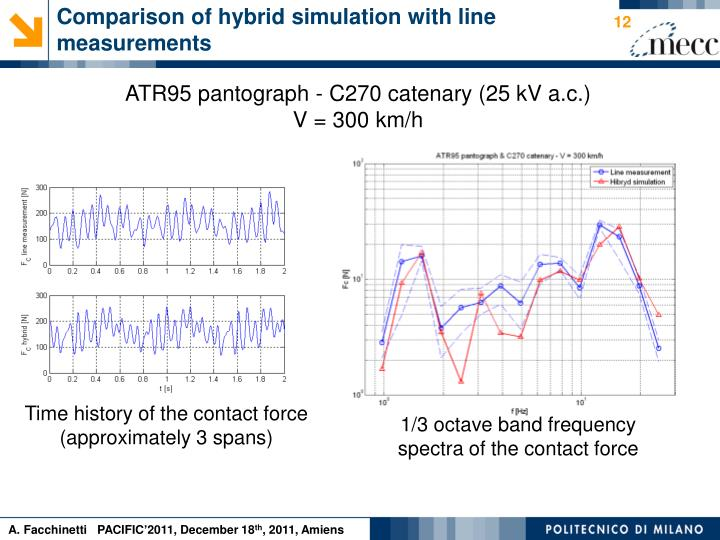 Comparison of hybrid simulation with line measurements