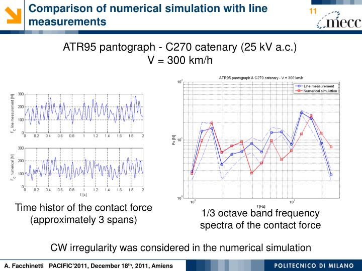 Comparison of numerical simulation with line measurements
