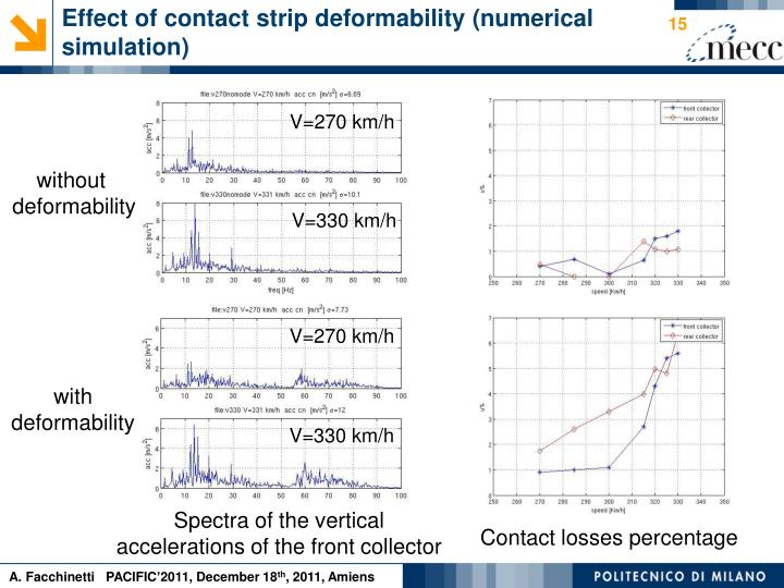 Effect of contact strip deformability (numerical simulation)