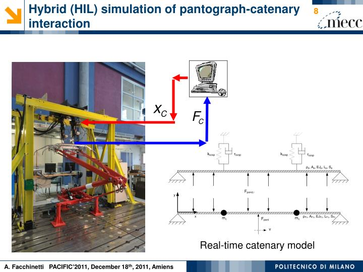 Hybrid (HIL) simulation of pantograph-catenary interaction