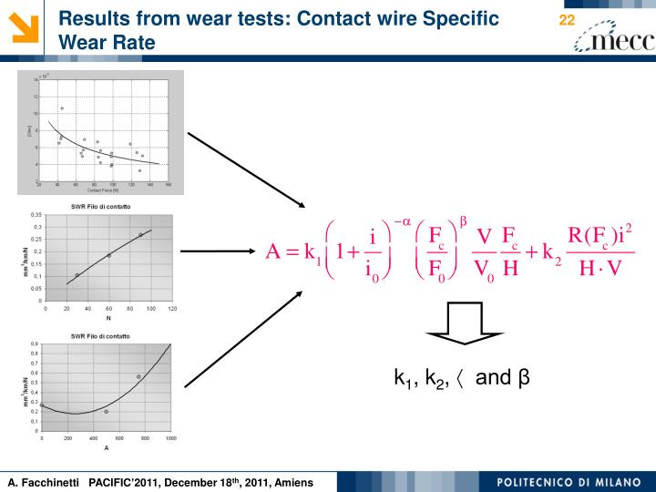 Results from wear tests: Contact wire Specific Wear Rate