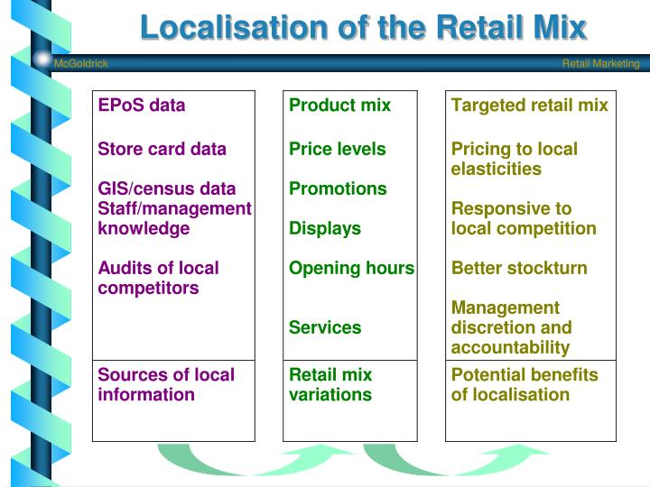 Localisation of the Retail Mix