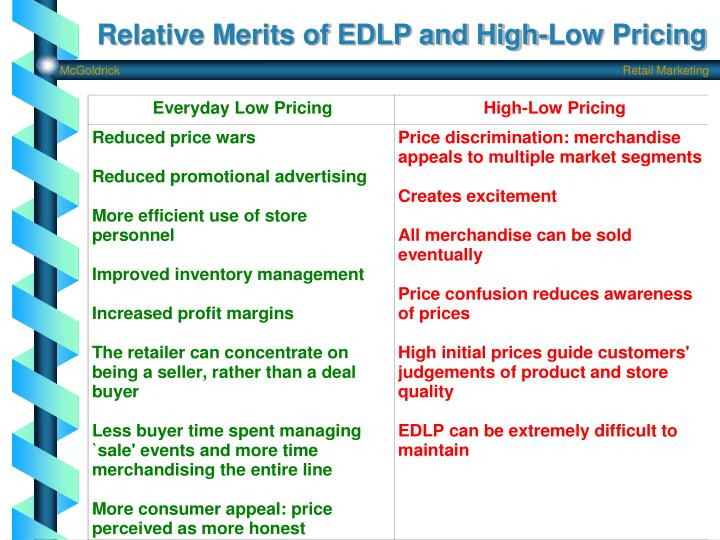 Relative Merits of EDLP and High-Low Pricing