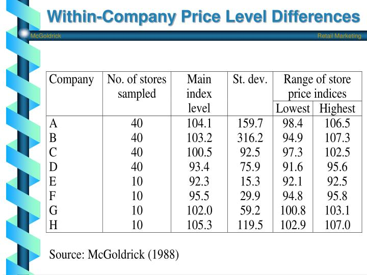 Within-Company Price Level Differences