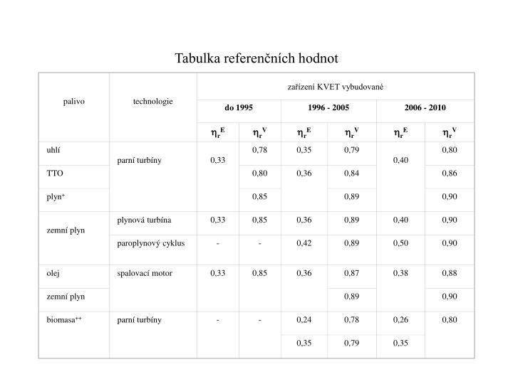 Tabulka referenčních hodnot