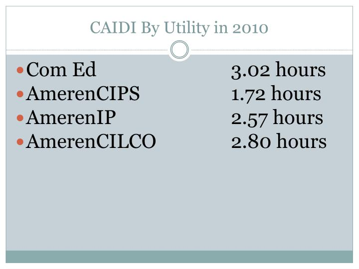 CAIDI By Utility in 2010
