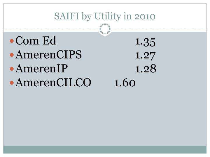 SAIFI by Utility in 2010