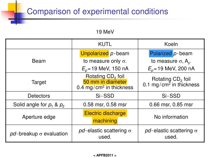 Comparison of experimental conditions