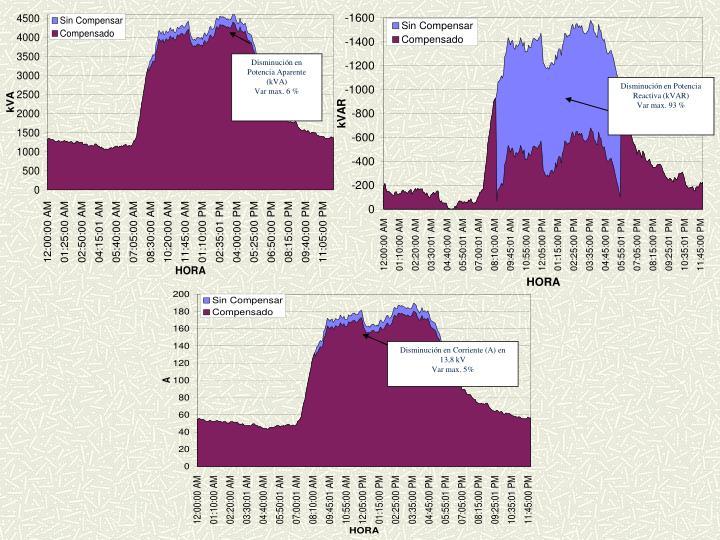 Disminución en Potencia Aparente (kVA)