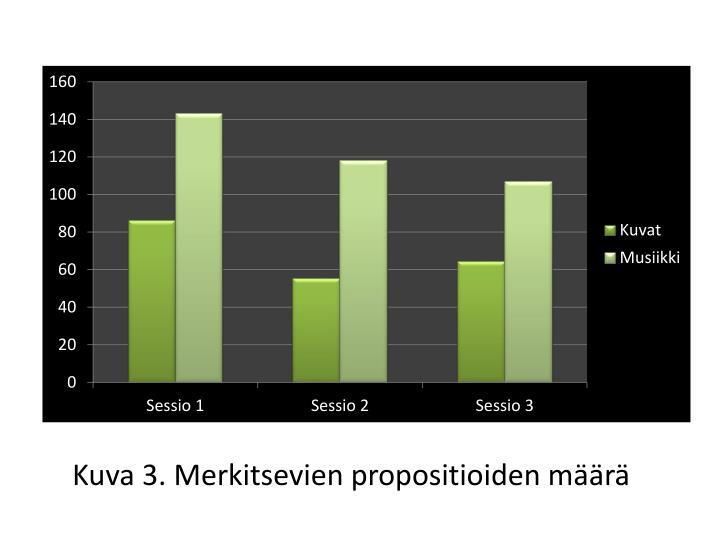 Kuva 3. Merkitsevien propositioiden määrä