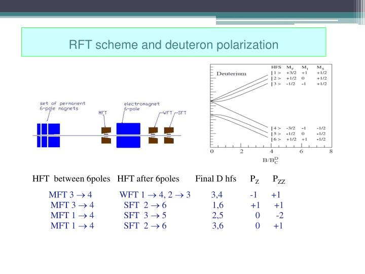 RFT scheme and deuteron polarization