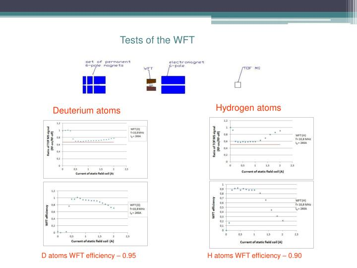Tests of the WFT