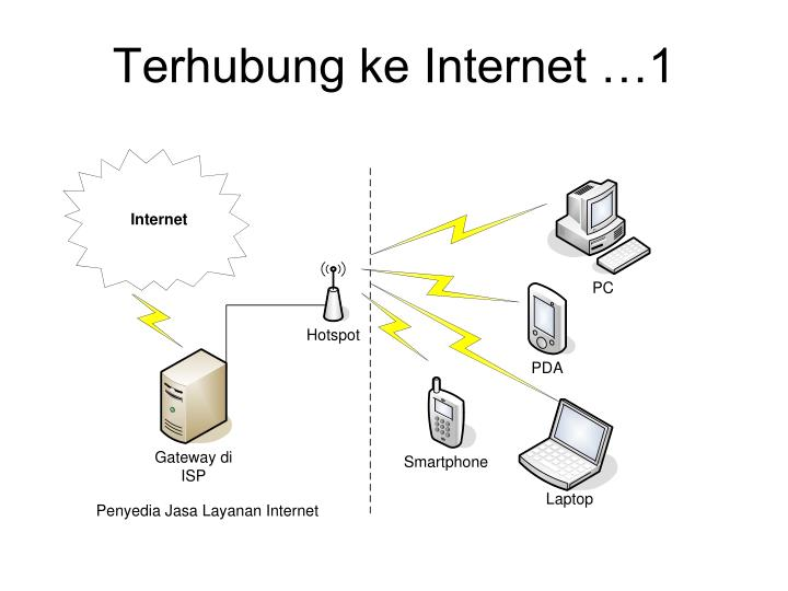 Terhubung ke Internet …1