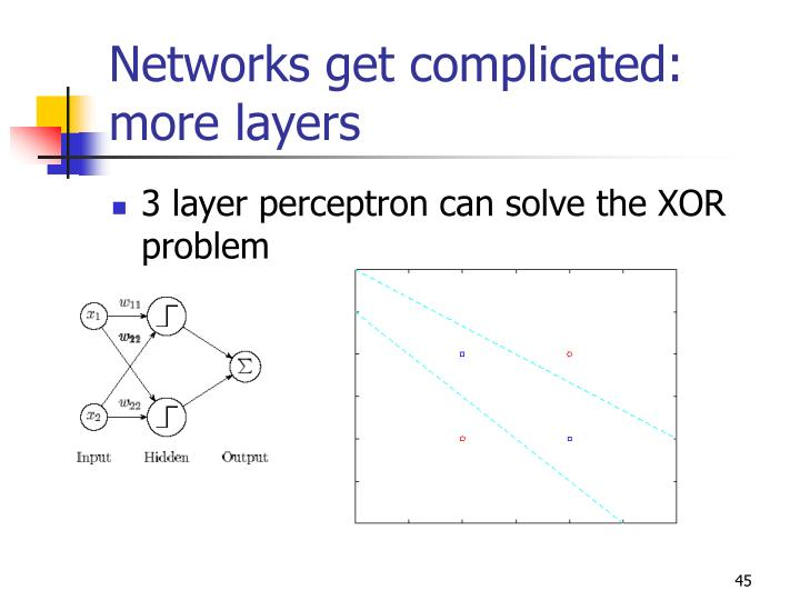 Networks get complicated: more layers