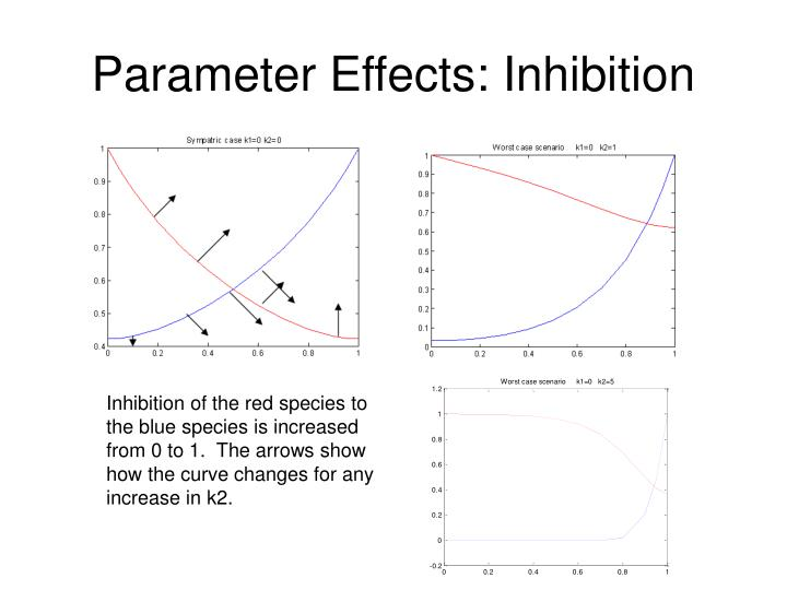 Parameter Effects: Inhibition