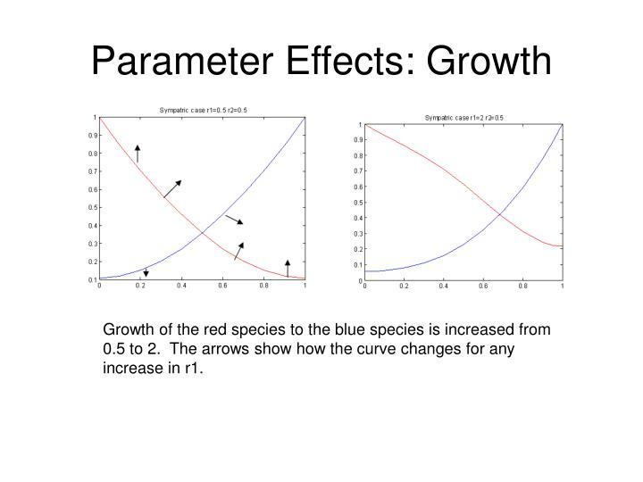 Parameter Effects: Growth