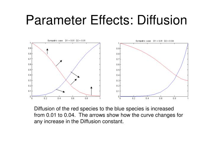 Parameter Effects: Diffusion