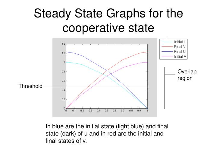 Steady State Graphs for the cooperative state
