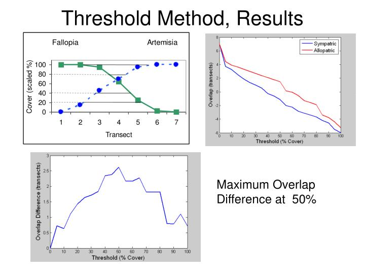 Threshold Method, Results