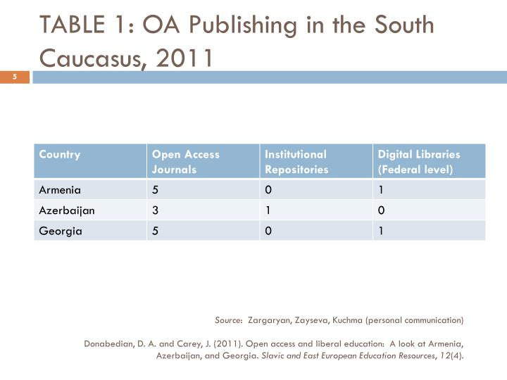 TABLE 1: OA Publishing in the South Caucasus, 2011