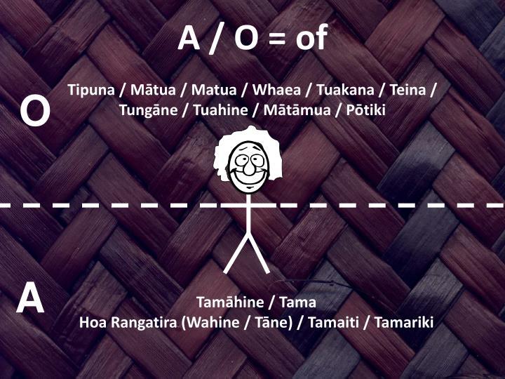A / O