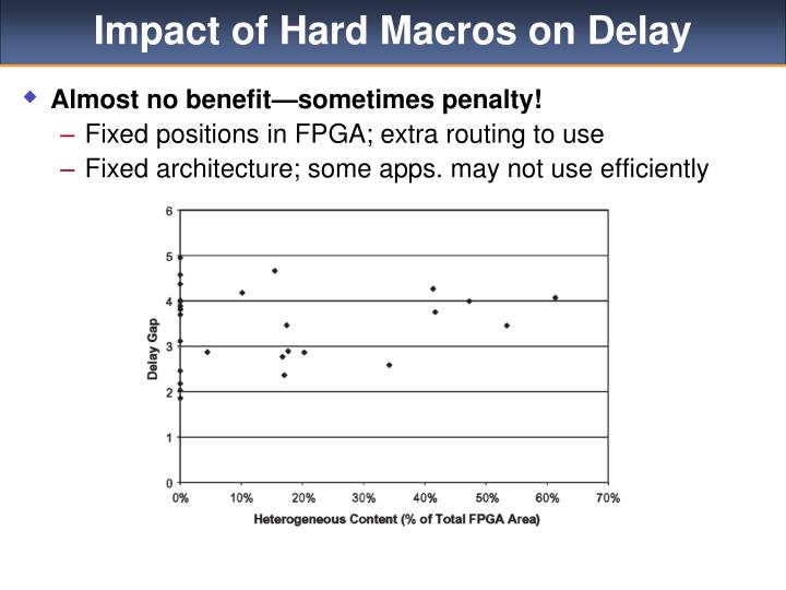Impact of Hard Macros on Delay