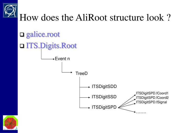 How does the AliRoot structure look ?