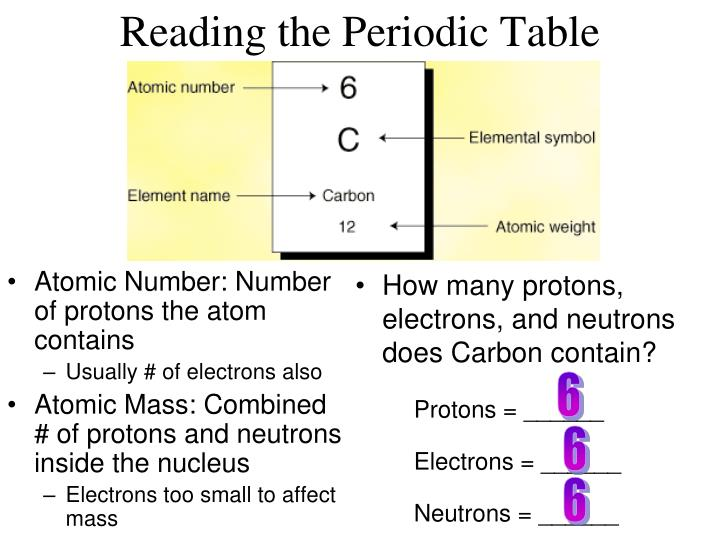 Atomic Number: Number of protons the atom contains