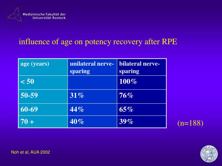 influence of age on potency recovery after RPE