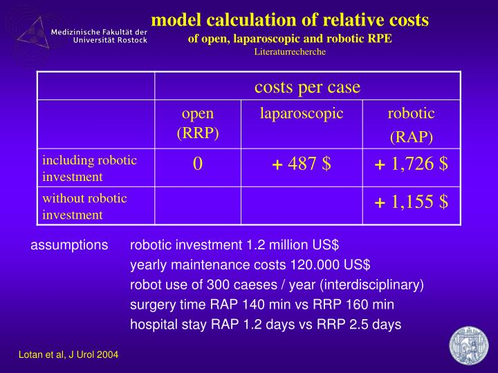 model calculation of relative costs