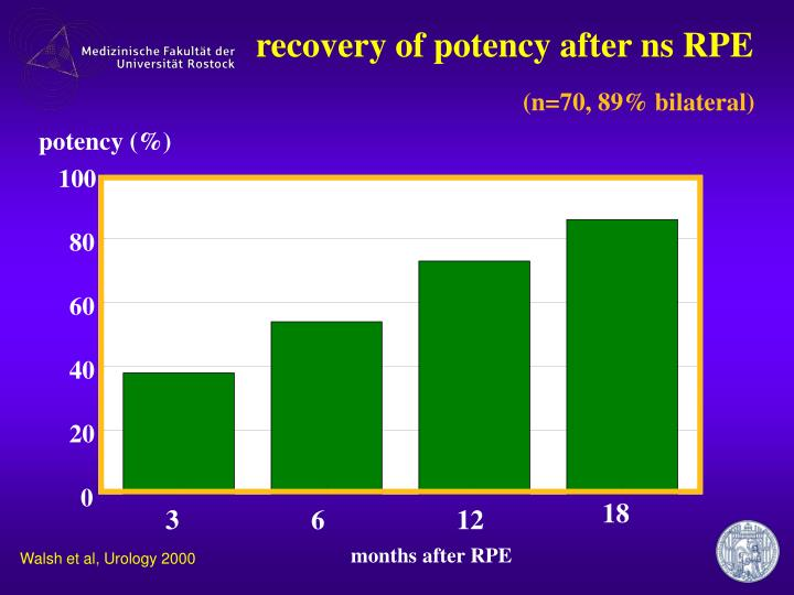 recovery of potency after ns RPE