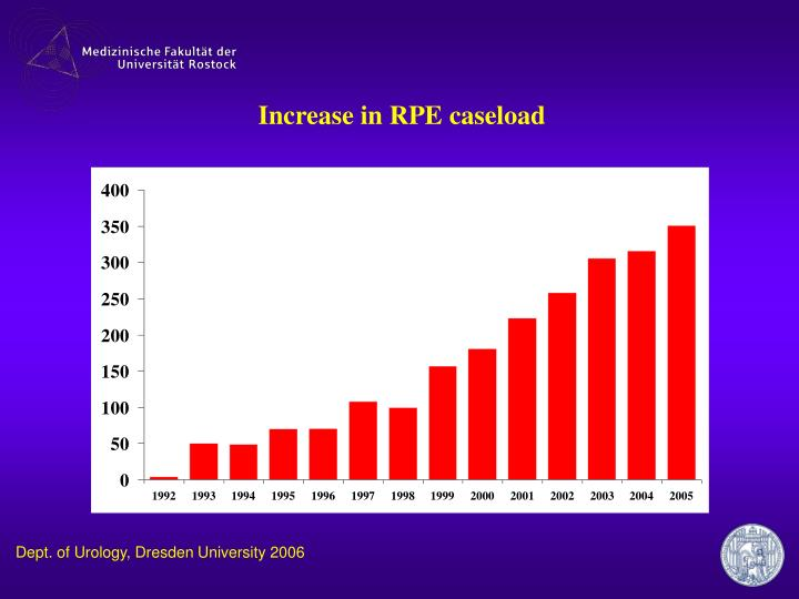 Increase in RPE caseload