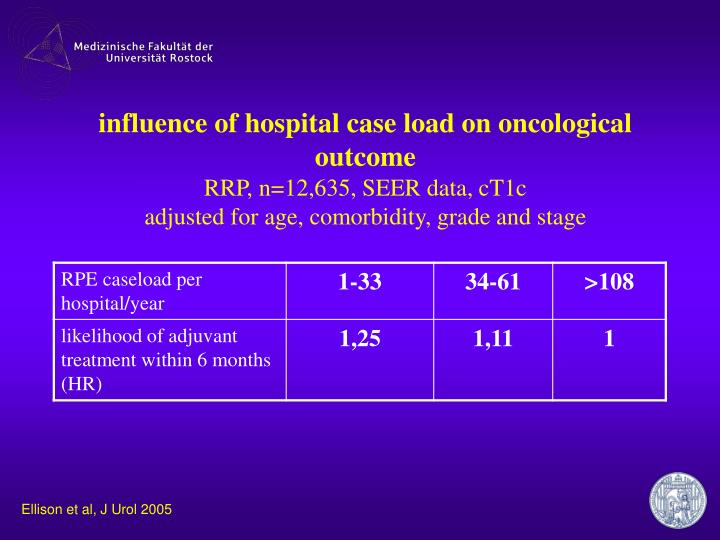 influence of hospital case load on oncological outcome