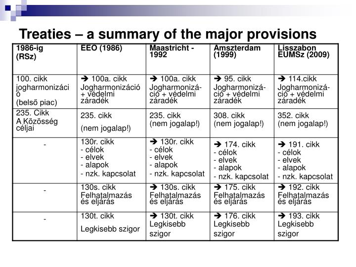 Treaties a summary of the major provisions