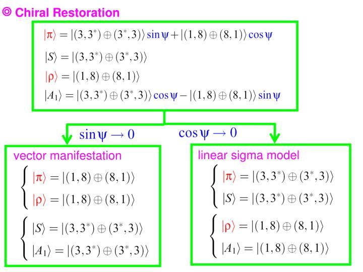 Chiral Restoration