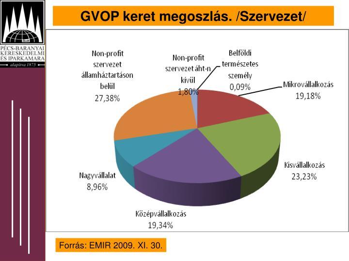 GVOP keret megoszlás. /Szervezet/