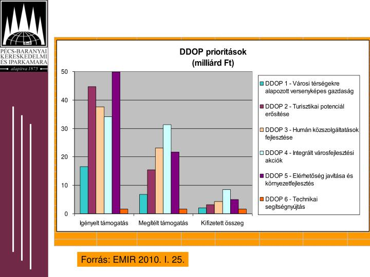 Forrás: EMIR 2010. I. 25.