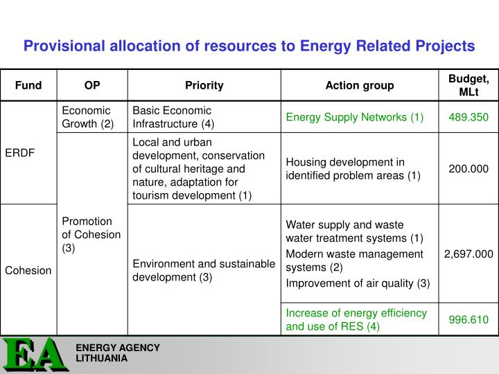 Provisional allocation of resources to Energy Related Projects