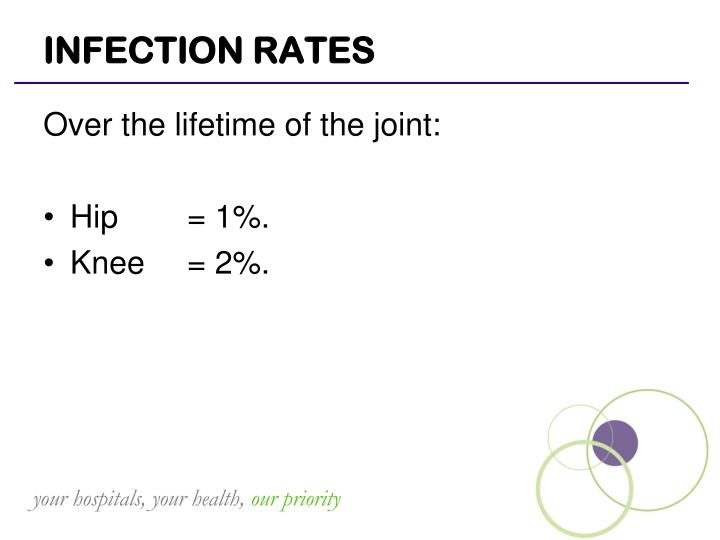 INFECTION RATES