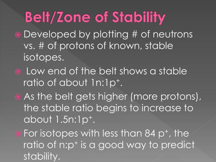 Belt/Zone of Stability