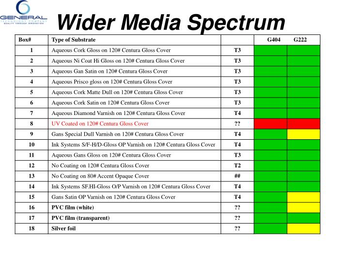 Wider Media Spectrum
