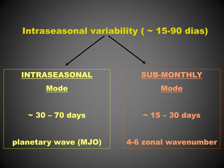 Intraseasonal variability ( ~ 15-90 dias)