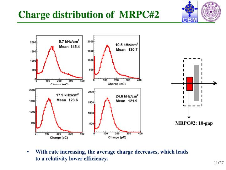 Charge distribution of  MRPC#2